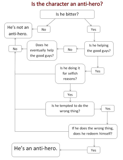 No serious blog post is complete without a flow chart!  Christina made this one herself.