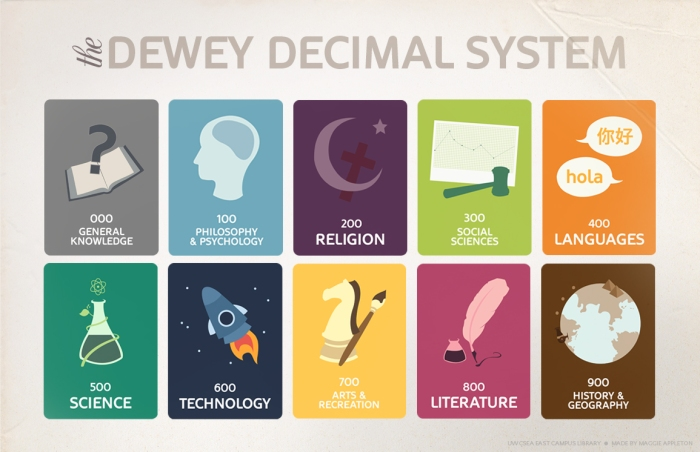 Dewey Decimal Categories